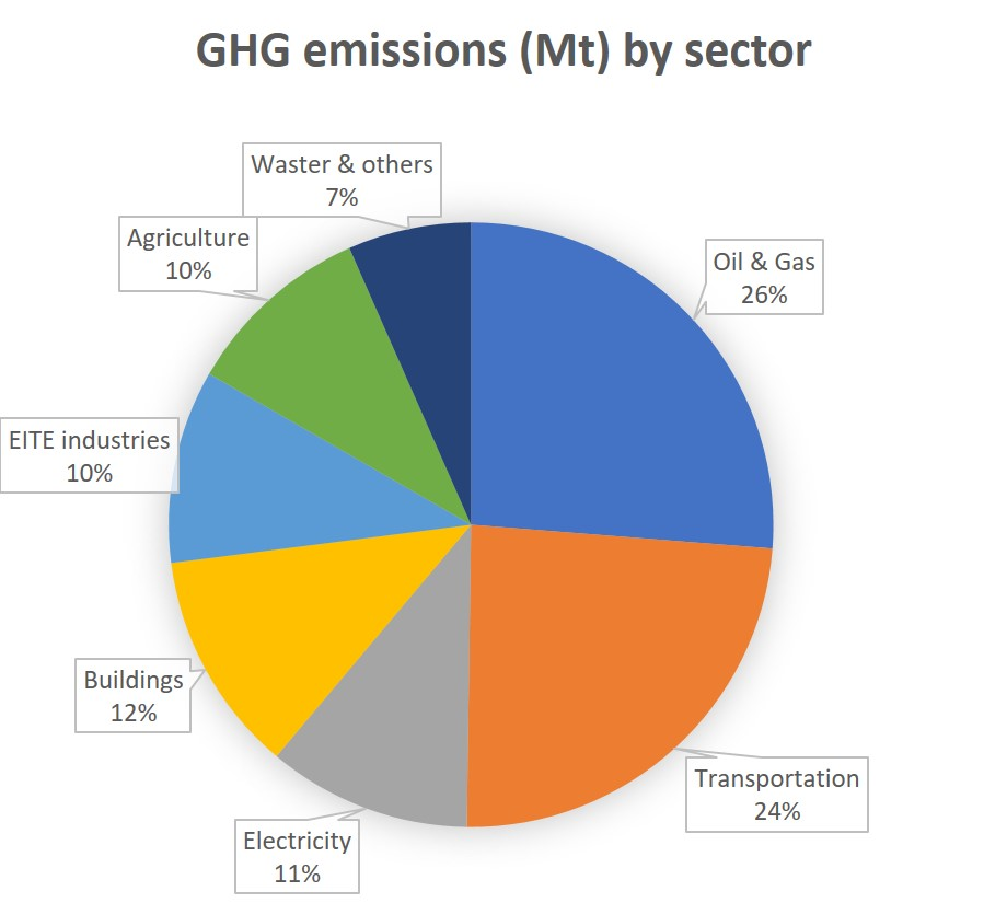 emissions by sector2.jpg